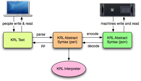 KRL Representations and Transformations