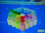 Concentric services around citizen