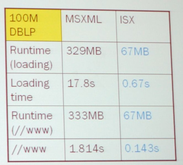 Performance results of ISX on 100Mb XML document