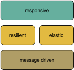 reactive system property stack