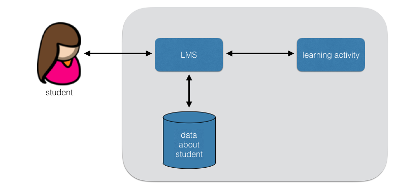 traditional LMS