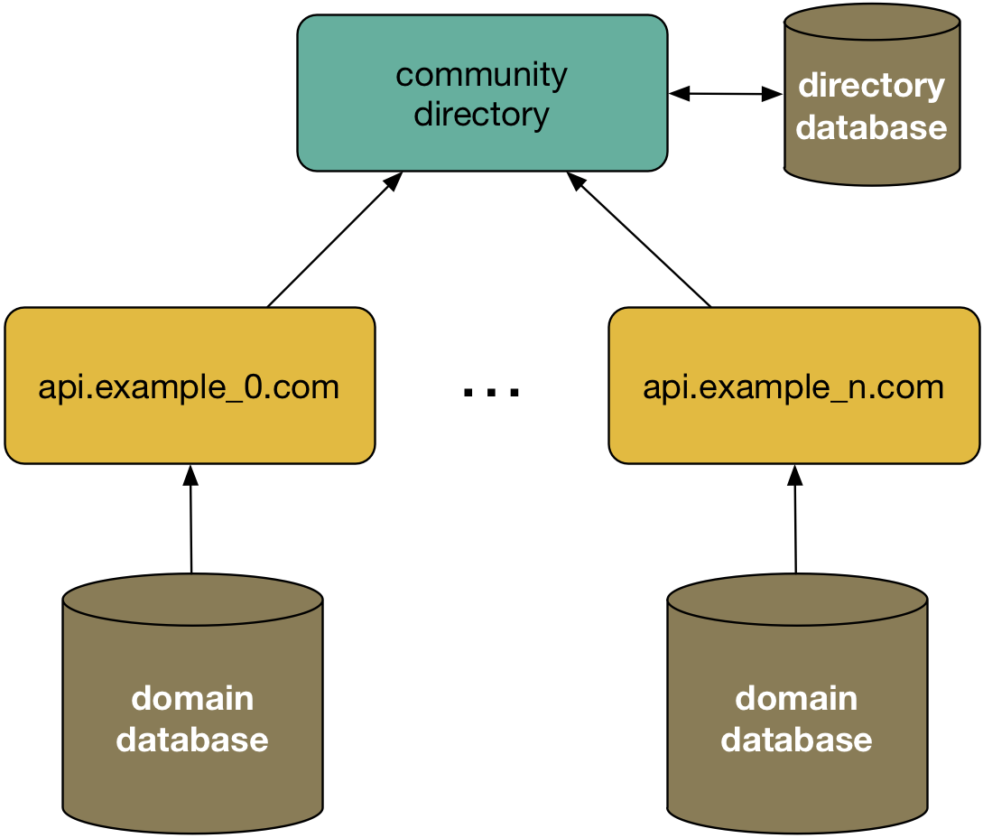 community directory api architecture