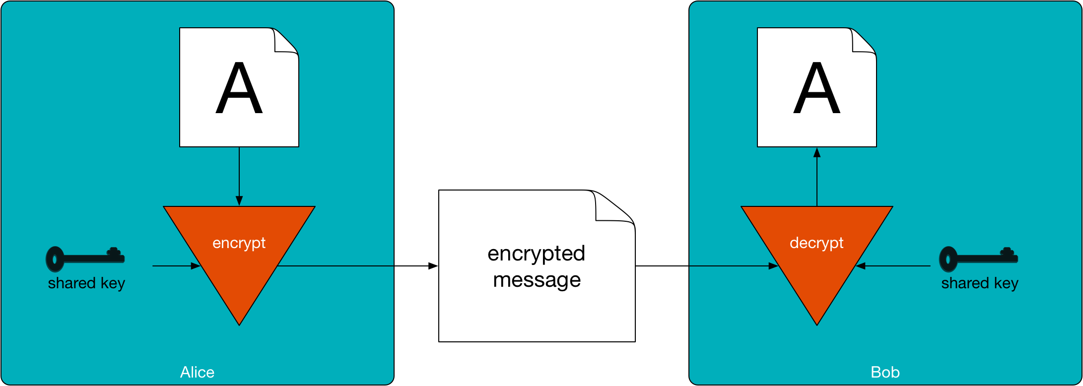 Encryption Flow
