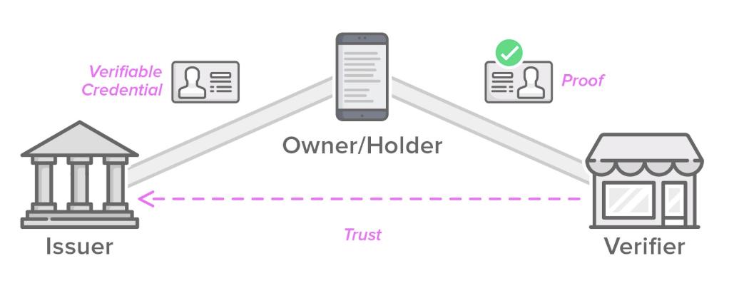 """Mối quan hệ """"tin tưởng"""" giữa Issuer/Holder/Verifier"""