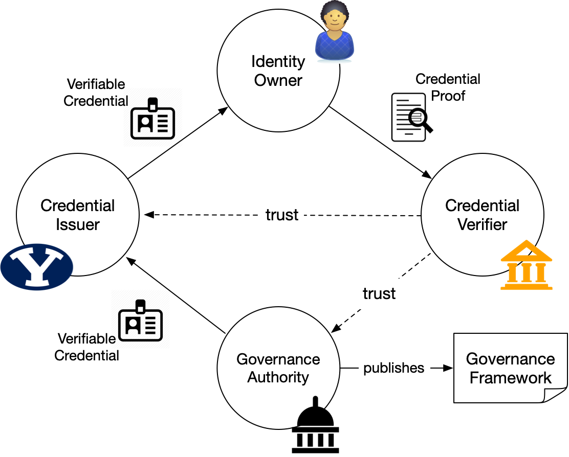 Governance Frameworks in a Credential Flow