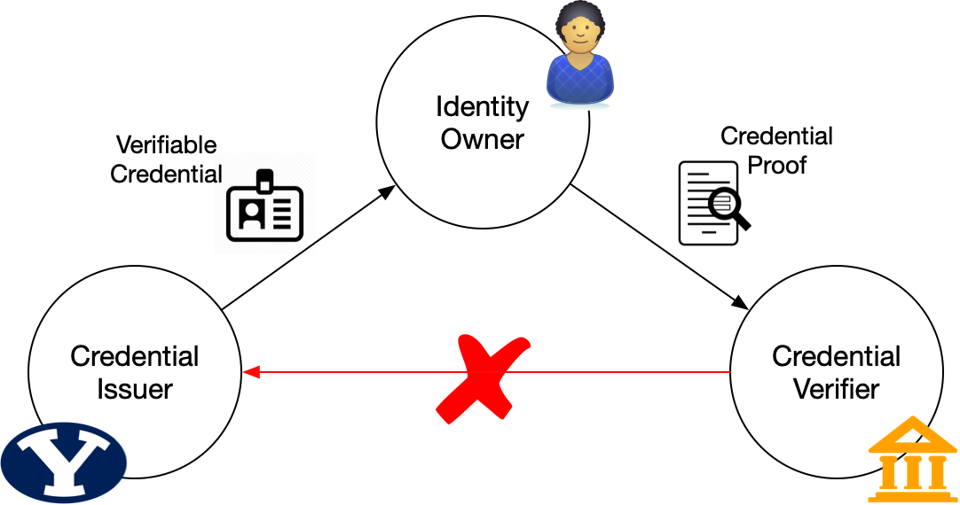 Verifiable Credential Flow