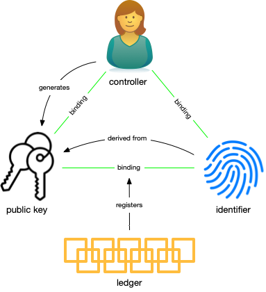Figure 3: The trust basis in algorithmic identity systems.