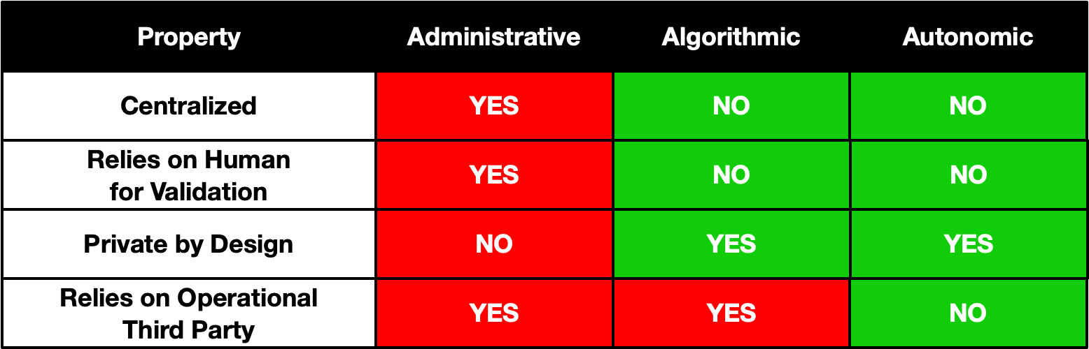 Comparing the trust bases of administrative, algorithmic, and autonomic identity systems