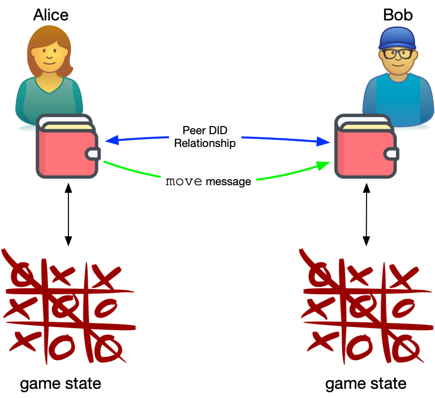 Alice and Bob play TicTacToe over DIDComm messaging